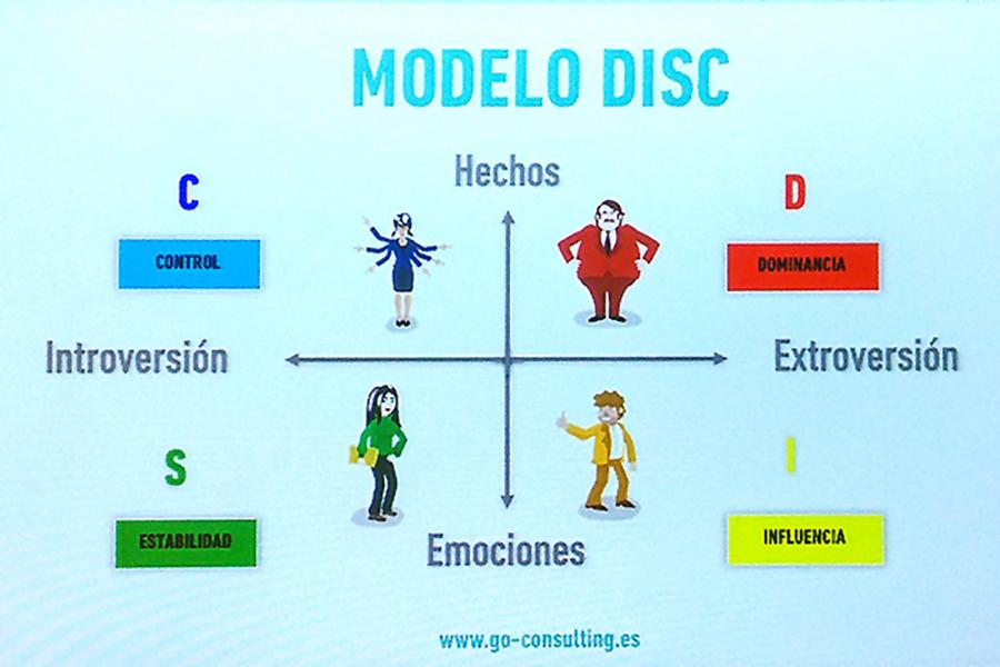 Utiliza el método DISC para crear personajes